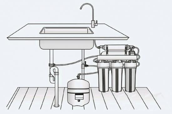 在选购净水器之前 如何规划摆放位置?